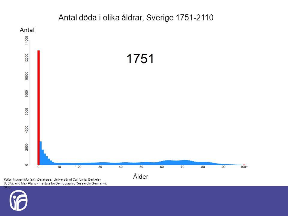 Antal döda i olika åldrar, Sverige 1751-2110 Källa: Human Mortality Database. University of California, Berkeley (USA), and Max Planck Institute for D