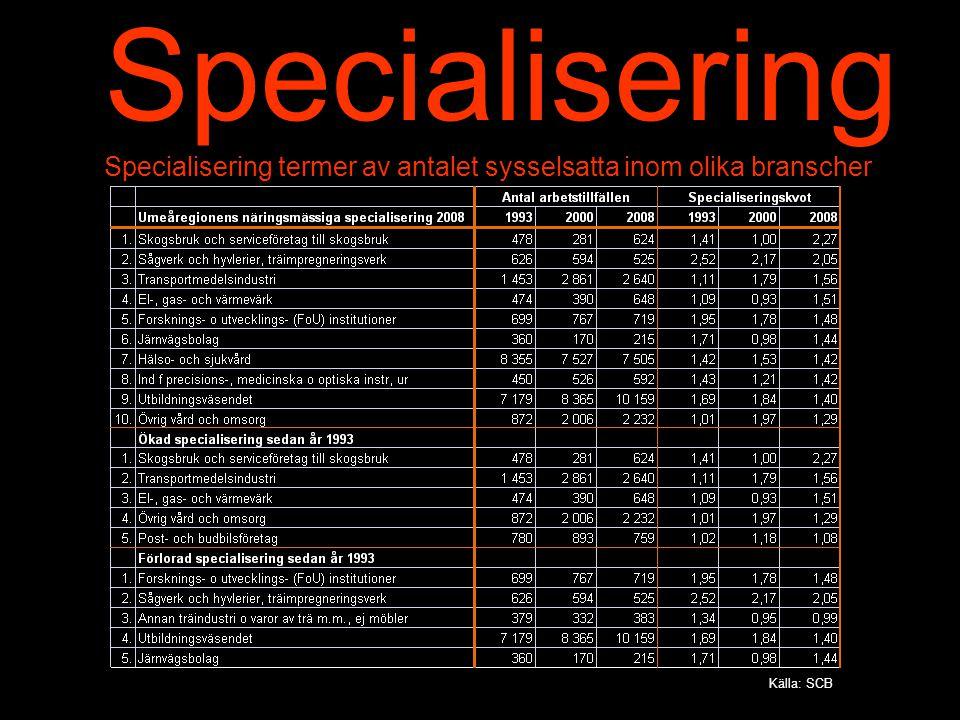 Specialisering Specialisering termer av antalet sysselsatta inom olika branscher Källa: SCB