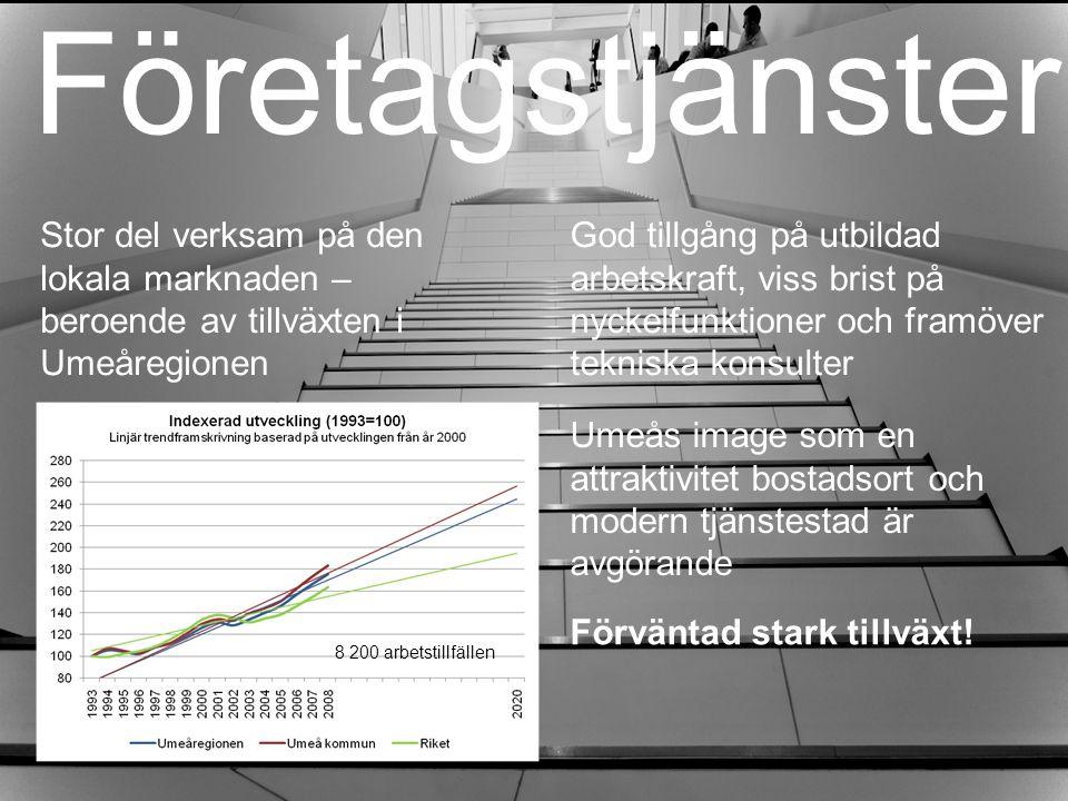 Företagstjänster Stor del verksam på den lokala marknaden – beroende av tillväxten i Umeåregionen Umeås image som en attraktivitet bostadsort och modern tjänstestad är avgörande Förväntad stark tillväxt.