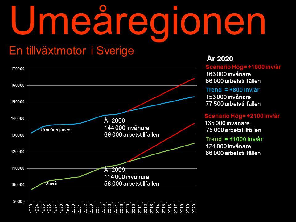 Umeåregionen En tillväxtmotor i Sverige Trend = +800 inv/år 153 000 invånare 77 500 arbetstillfällen År 2020 Scenario Hög= +1800 inv/år 163 000 invånare 86 000 arbetstillfällen Scenario Hög= +2100 inv/år 135 000 invånare 75 000 arbetstillfällen Trend = +1000 inv/år 124 000 invånare 66 000 arbetstillfällen År 2009 114 000 invånare 58 000 arbetstillfällen År 2009 144 000 invånare 69 000 arbetstillfällen
