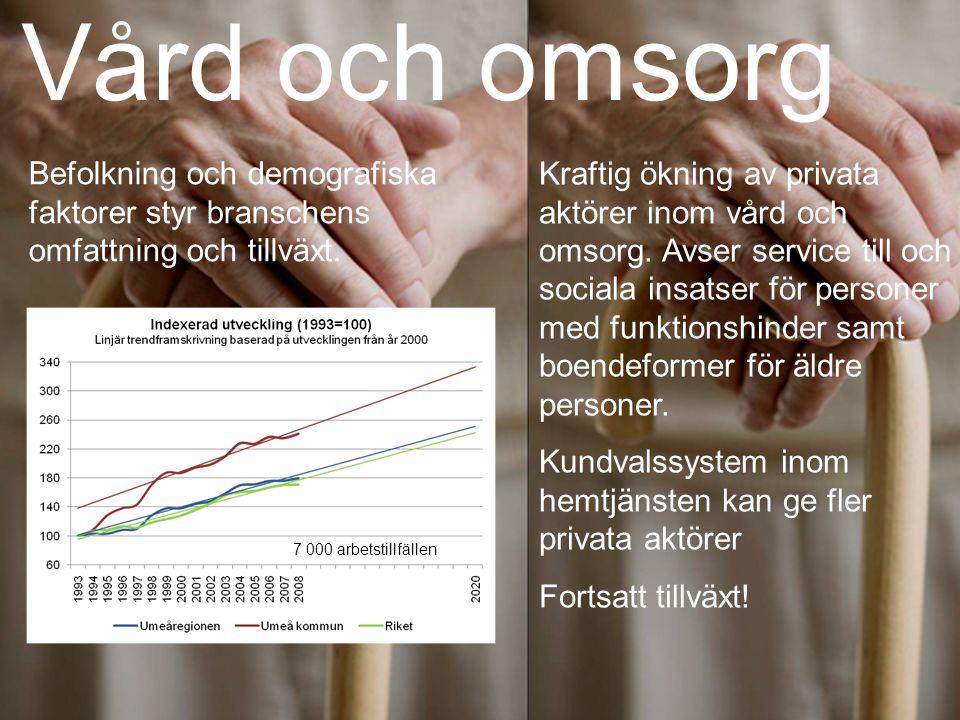 Vård och omsorg Kraftig ökning av privata aktörer inom vård och omsorg.