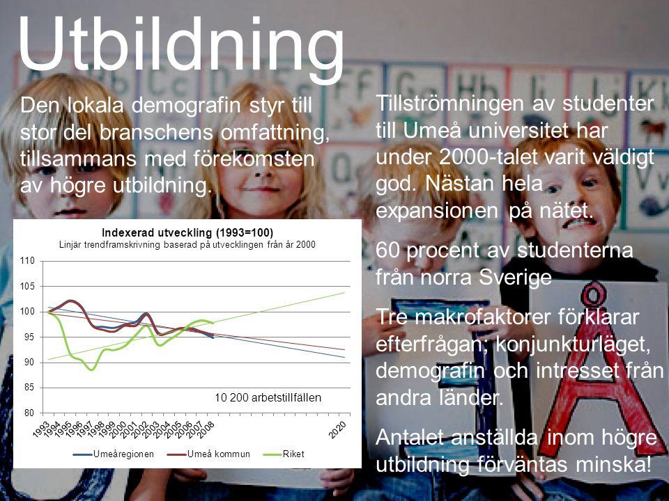 Utbildning Tillströmningen av studenter till Umeå universitet har under 2000-talet varit väldigt god.