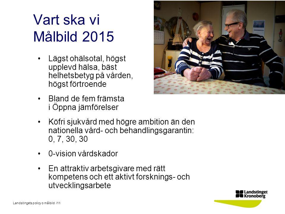 Landstingets policy o målbild /11 Vart ska vi Målbild 2015 Lägst ohälsotal, högst upplevd hälsa, bäst helhetsbetyg på vården, högst förtroende Bland d