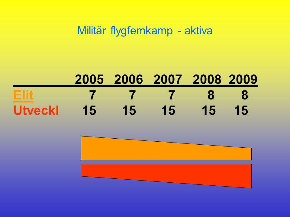 2005 2006 2007 2008 2009 Elit 7 7 7 8 8 Utveckl 15 15 15 15 15 Militär flygfemkamp - aktiva