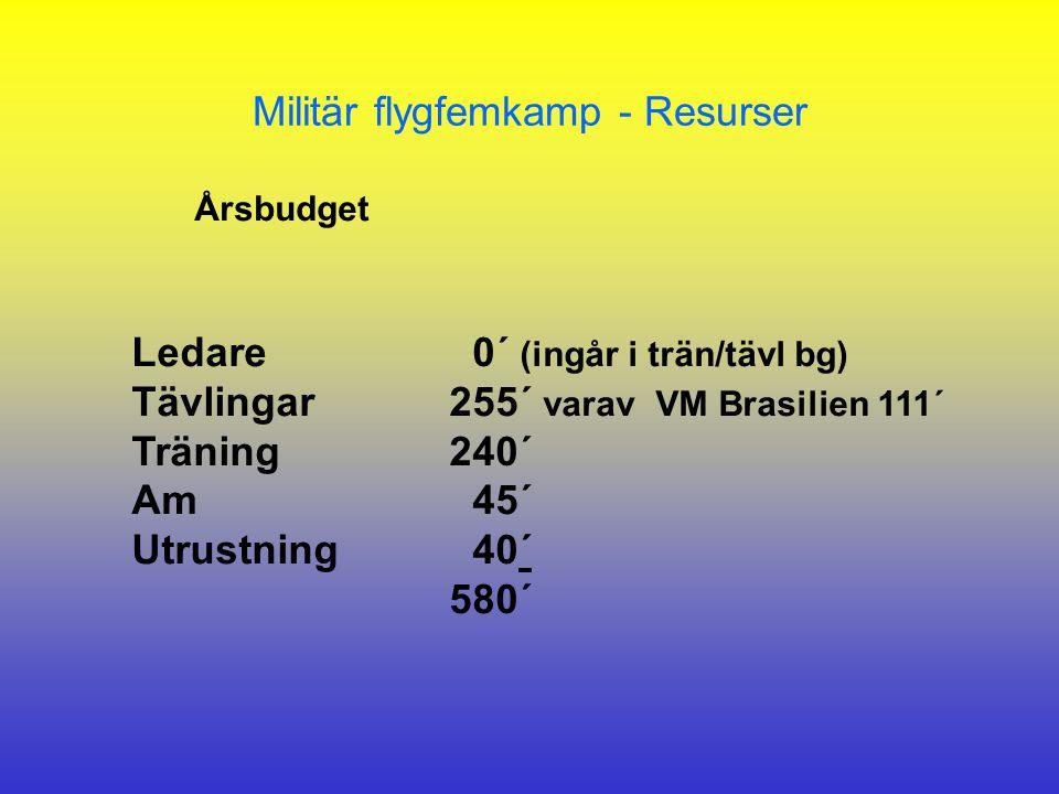 Ledare 0´ (ingår i trän/tävl bg) Tävlingar255´ varav VM Brasilien 111´ Träning240´ Am 45´ Utrustning 40´ 580´ Militär flygfemkamp - Resurser Årsbudget