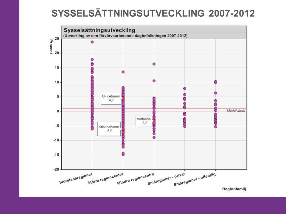 SYSSELSÄTTNINGSUTVECKLING 2007-2012