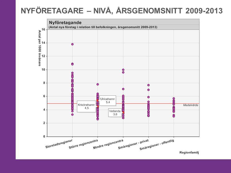 NYFÖRETAGARE – NIVÅ, ÅRSGENOMSNITT 2009-2013 5,6