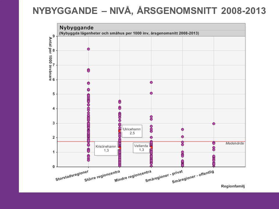 NYBYGGANDE – NIVÅ, ÅRSGENOMSNITT 2008-2013