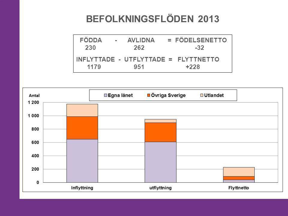 BEFOLKNINGSFLÖDEN 2013 FÖDDA - AVLIDNA = FÖDELSENETTO 230 262 -32 INFLYTTADE - UTFLYTTADE = FLYTTNETTO 1179 951 +228