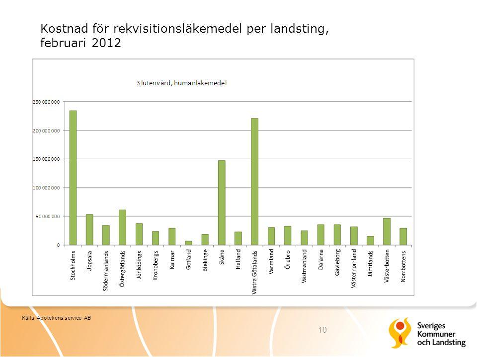 Kostnad för rekvisitionsläkemedel per landsting, februari 2012 10 Källa: Apotekens service AB