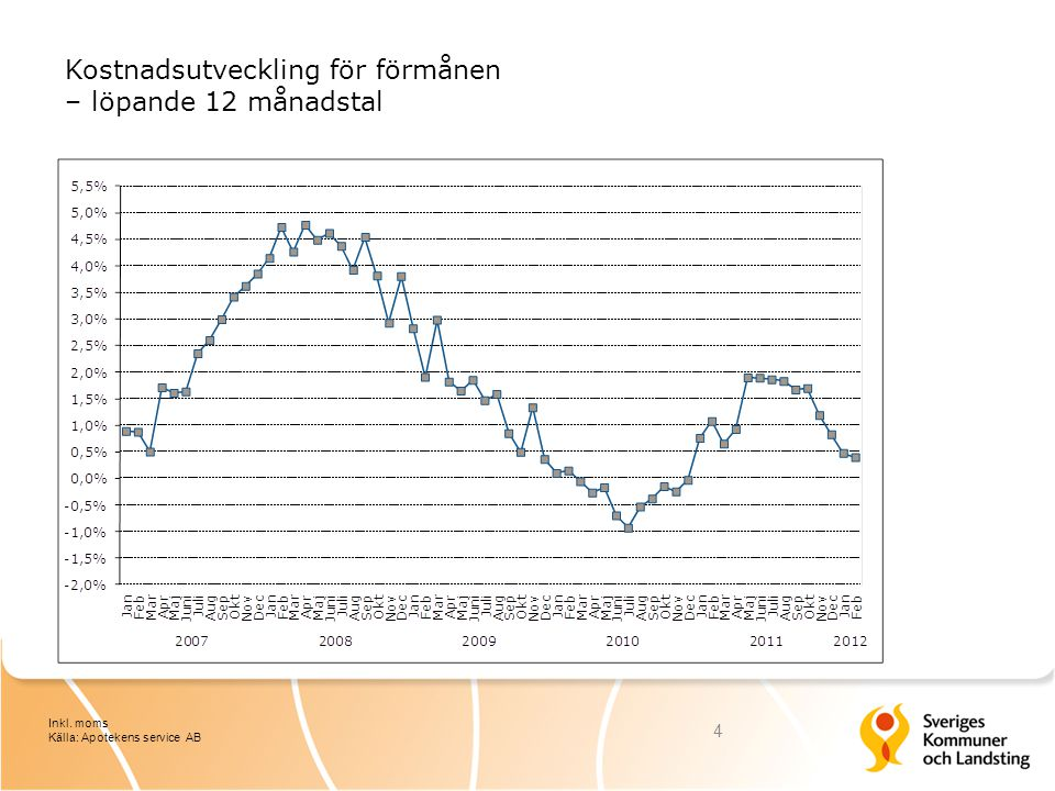 Kostnadsutveckling för förmånen – löpande 12 månadstal 4 Inkl. moms Källa: Apotekens service AB