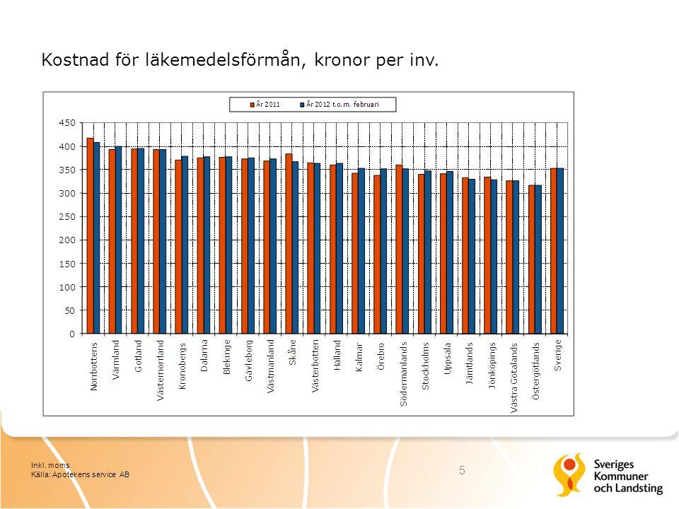 Kostnad för läkemedelsförmån, kronor per inv. 6 Inkl. moms Källa: Apotekens service AB