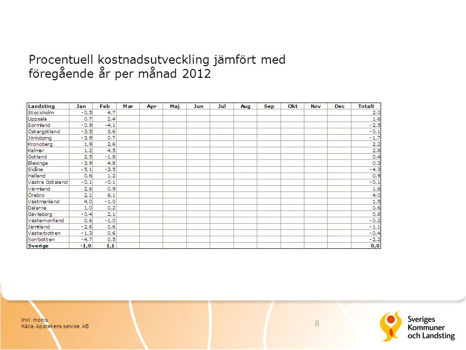 Procentuell kostnadsutveckling jämfört med föregående år per månad 2012 8 Inkl.