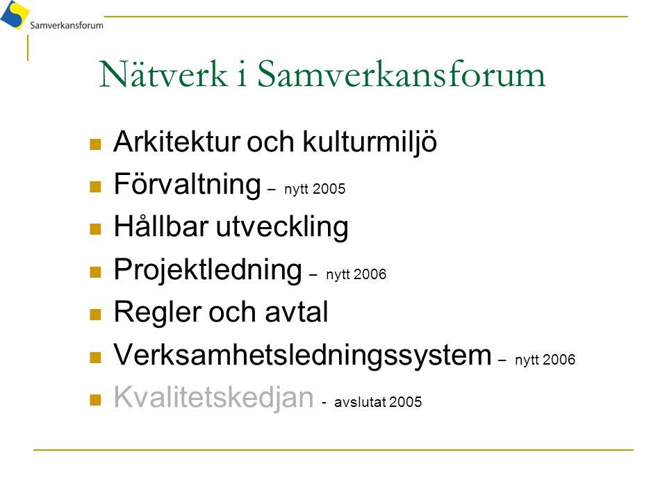 Nätverk i Samverkansforum Arkitektur och kulturmiljö Förvaltning – nytt 2005 Hållbar utveckling Projektledning – nytt 2006 Regler och avtal Verksamhet