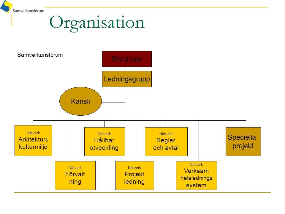 Organisation Samverkansforum Styrgrupp Nätverk Arkitektur & kulturmiljö Nätverk Hållbar utveckling Nätverk Projekt ledning Nätverk Verksam hetsledning