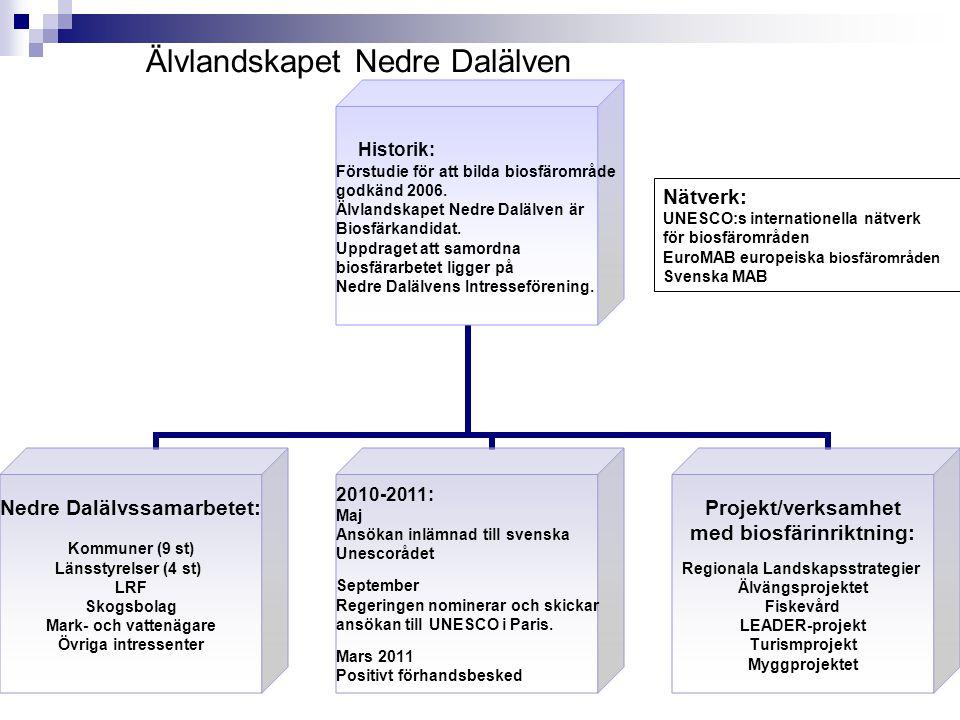 Älvlandskapet Nedre Dalälven Historik: Förstudie för att bilda biosfärområde godkänd 2006. Älvlandskapet Nedre Dalälven är Biosfärkandidat. Uppdraget