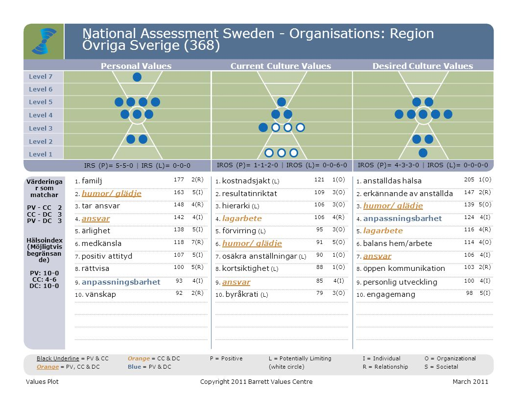 National Assessment Sweden - Organisations: Region Övriga Sverige (368) Level 7 Level 6 Level 5 Level 4 Level 3 Level 2 Level 1 Personal ValuesCurrent Culture ValuesDesired Culture Values IRS (P)= 5-5-0 | IRS (L)= 0-0-0 IROS (P)= 1-1-2-0 | IROS (L)= 0-0-6-0IROS (P)= 4-3-3-0 | IROS (L)= 0-0-0-0 Värderinga r som matchar PV - CC2 CC - DC3 PV - DC3 Hälsoindex (Möjligtvis begränsan de) PV: 10-0 CC: 4-6 DC: 10-0 1.