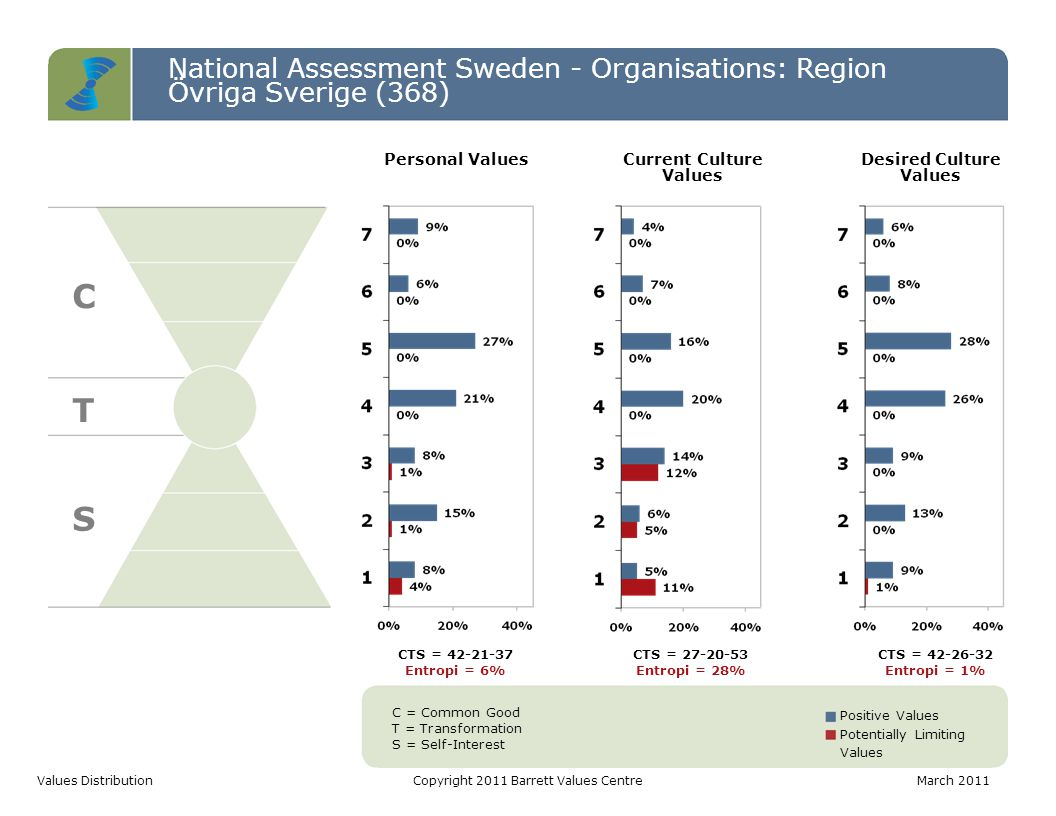 National Assessment Sweden - Organisations: Region Övriga Sverige (368) C T S Values DistributionCopyright 2011 Barrett Values CentreMarch 2011 C = Common Good T = Transformation S = Self-Interest Positive Values Potentially Limiting Values CTS = 42-21-37 Entropi = 6% CTS = 27-20-53 Entropi = 28% CTS = 42-26-32 Entropi = 1% Personal ValuesCurrent Culture Values Desired Culture Values