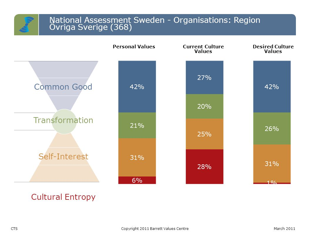 National Assessment Sweden - Organisations: Region Övriga Sverige (368) Common Good Transformation Self-Interest Cultural Entropy CTSCopyright 2011 Barrett Values CentreMarch 2011 Personal ValuesCurrent Culture Values Desired Culture Values