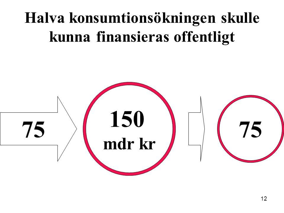 12 Halva konsumtionsökningen skulle kunna finansieras offentligt 150 mdr kr 75