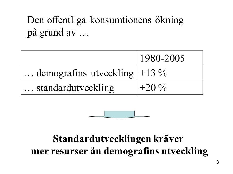 3 Den offentliga konsumtionens ökning på grund av … Standardutvecklingen kräver mer resurser än demografins utveckling 1980-2005 … demografins utveckling+13 % … standardutveckling+20 %