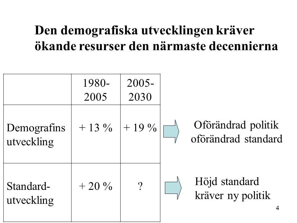 4 Oförändrad politik oförändrad standard 1980- 2005 2005- 2030 Demografins utveckling + 13 %+ 19 % Standard- utveckling + 20 %.