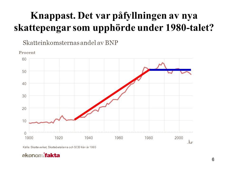 6 Skatteinkomsternas andel av BNP Procent År Källa: Skatteverket, Skattebetalarna och SCB från år 1993 190019201940196019802000 Knappast.