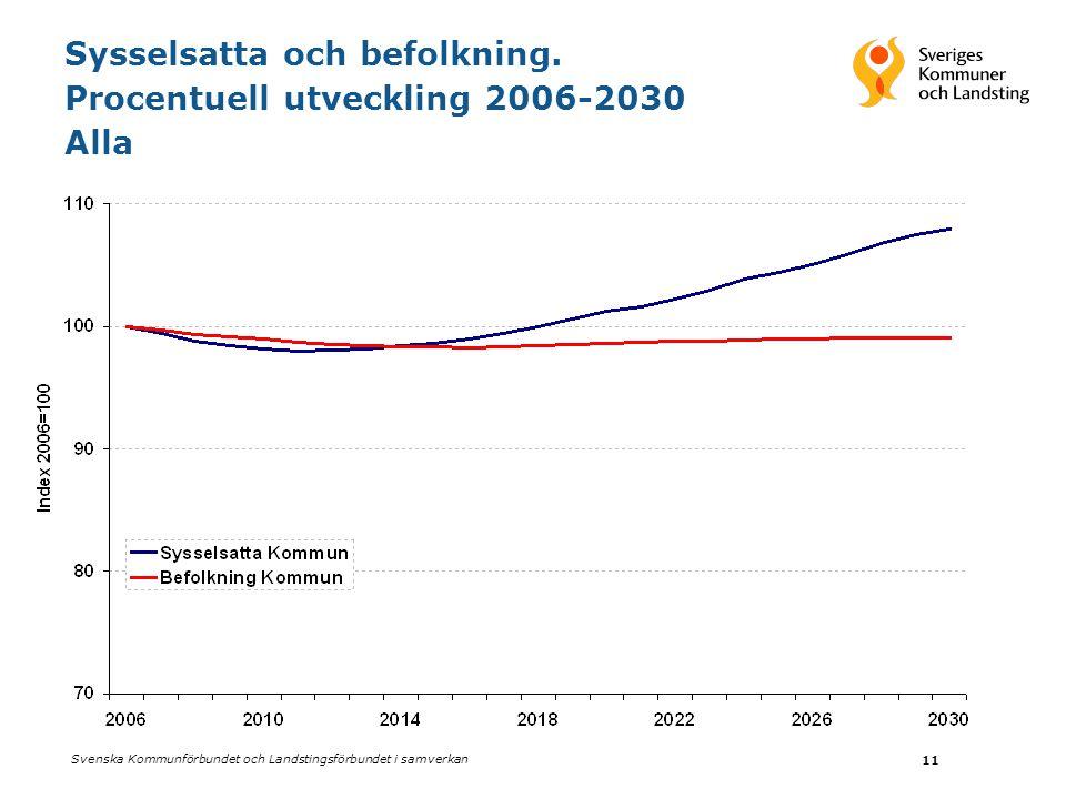 Svenska Kommunförbundet och Landstingsförbundet i samverkan 11 Sysselsatta och befolkning. Procentuell utveckling 2006-2030 Alla