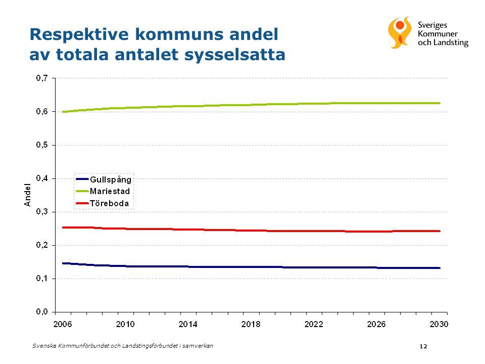 Svenska Kommunförbundet och Landstingsförbundet i samverkan 12 Respektive kommuns andel av totala antalet sysselsatta