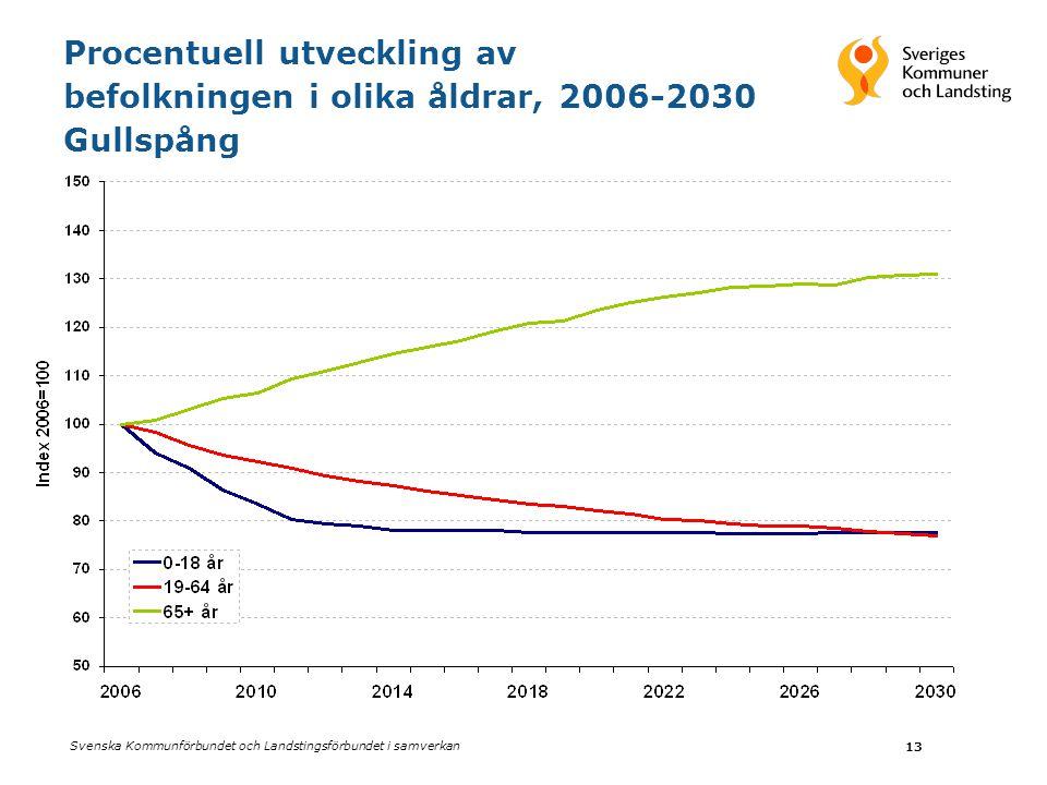 Svenska Kommunförbundet och Landstingsförbundet i samverkan 13 Procentuell utveckling av befolkningen i olika åldrar, 2006-2030 Gullspång