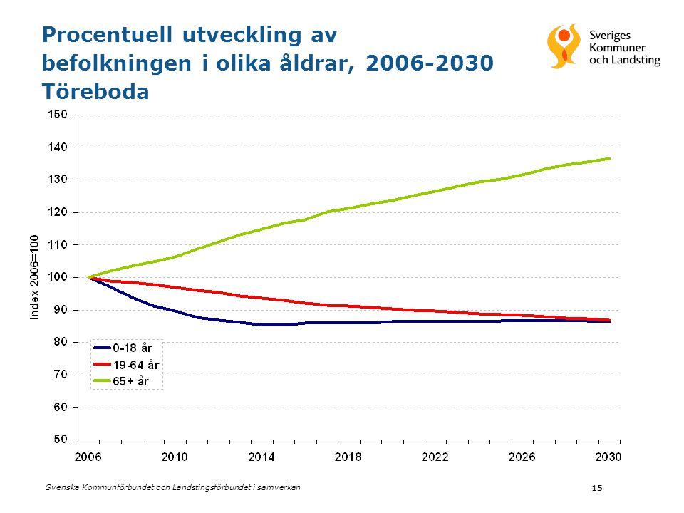 Svenska Kommunförbundet och Landstingsförbundet i samverkan 15 Procentuell utveckling av befolkningen i olika åldrar, 2006-2030 Töreboda