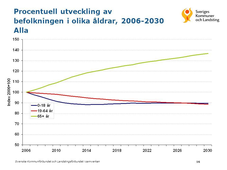 Svenska Kommunförbundet och Landstingsförbundet i samverkan 16 Procentuell utveckling av befolkningen i olika åldrar, 2006-2030 Alla