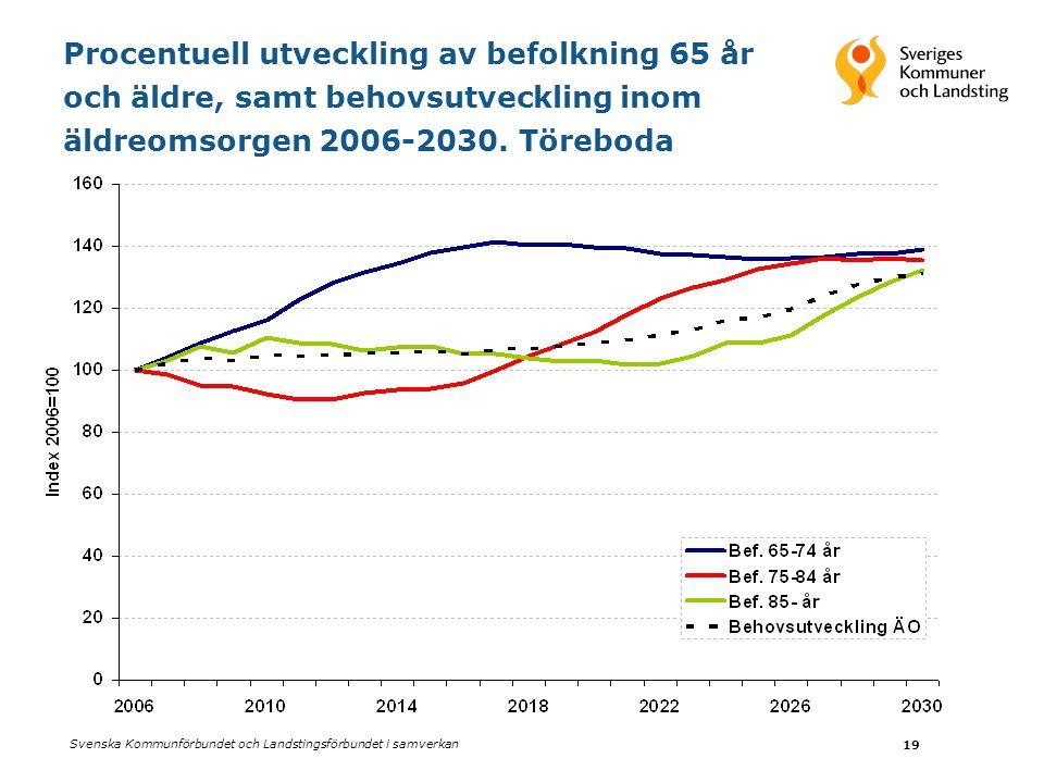 Svenska Kommunförbundet och Landstingsförbundet i samverkan 19 Procentuell utveckling av befolkning 65 år och äldre, samt behovsutveckling inom äldreomsorgen 2006-2030.
