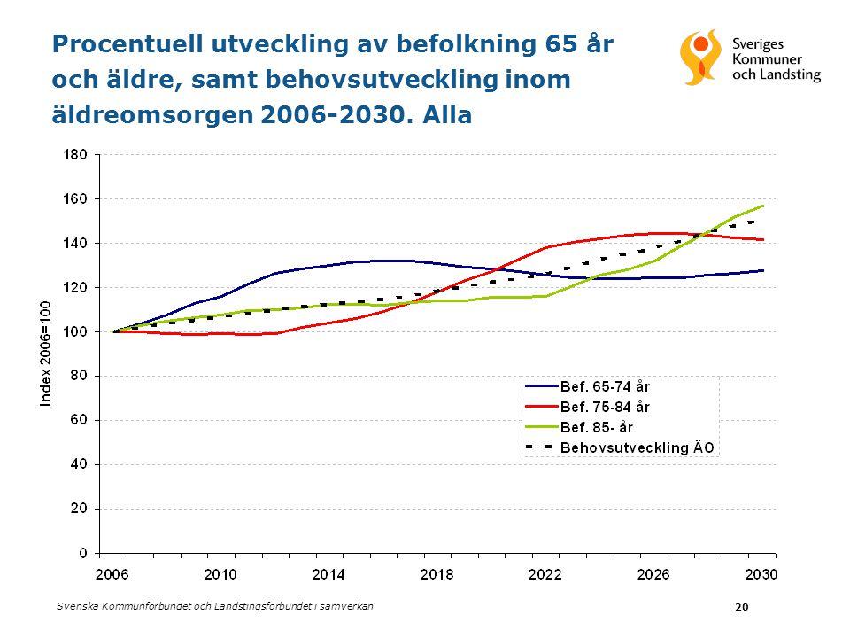 Svenska Kommunförbundet och Landstingsförbundet i samverkan 20 Procentuell utveckling av befolkning 65 år och äldre, samt behovsutveckling inom äldreomsorgen 2006-2030.