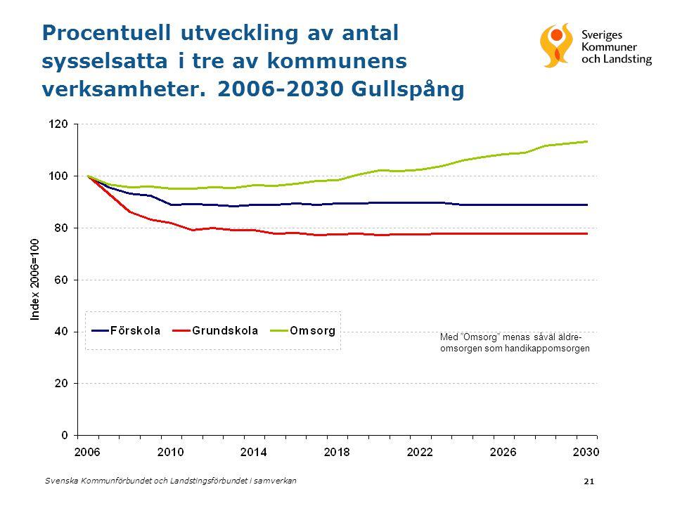 Svenska Kommunförbundet och Landstingsförbundet i samverkan 21 Procentuell utveckling av antal sysselsatta i tre av kommunens verksamheter. 2006-2030