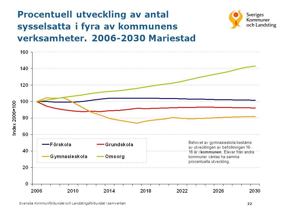 Svenska Kommunförbundet och Landstingsförbundet i samverkan 22 Procentuell utveckling av antal sysselsatta i fyra av kommunens verksamheter.