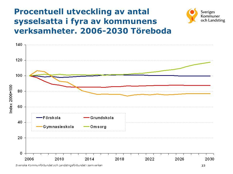 Svenska Kommunförbundet och Landstingsförbundet i samverkan 23 Procentuell utveckling av antal sysselsatta i fyra av kommunens verksamheter.