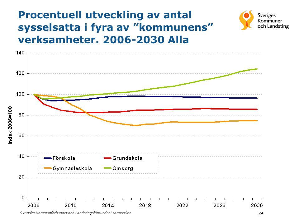 """Svenska Kommunförbundet och Landstingsförbundet i samverkan 24 Procentuell utveckling av antal sysselsatta i fyra av """"kommunens"""" verksamheter. 2006-20"""