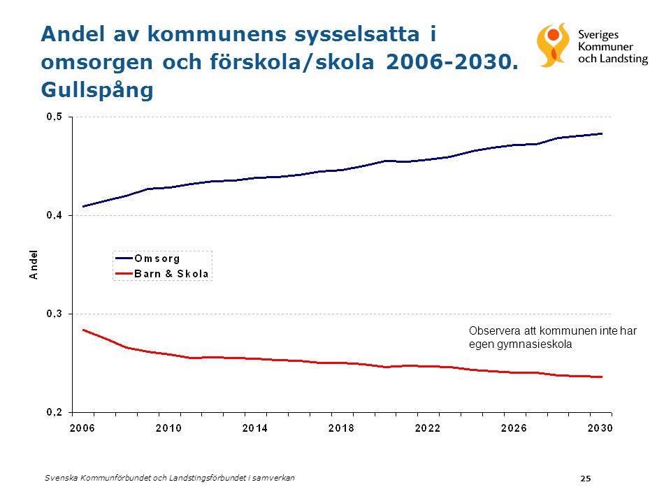Svenska Kommunförbundet och Landstingsförbundet i samverkan 25 Andel av kommunens sysselsatta i omsorgen och förskola/skola 2006-2030. Gullspång Obser