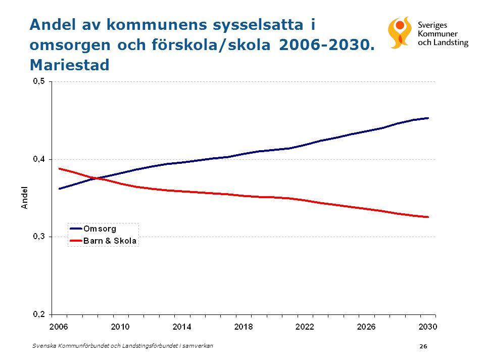 Svenska Kommunförbundet och Landstingsförbundet i samverkan 26 Andel av kommunens sysselsatta i omsorgen och förskola/skola 2006-2030. Mariestad