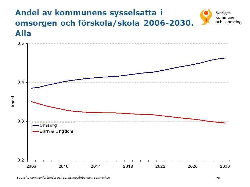 Svenska Kommunförbundet och Landstingsförbundet i samverkan 28 Andel av kommunens sysselsatta i omsorgen och förskola/skola 2006-2030. Alla