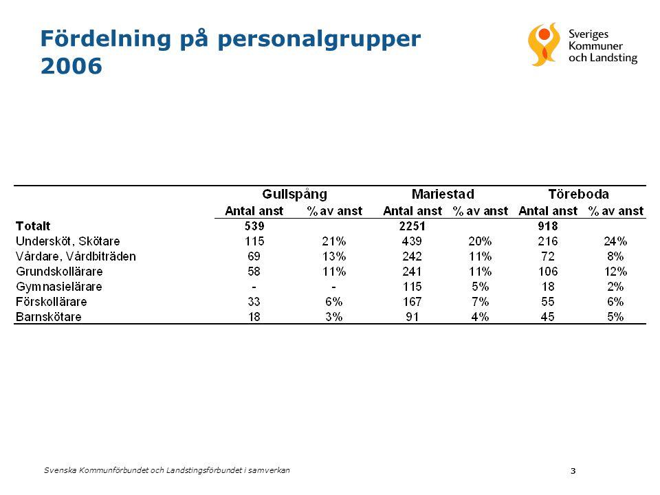 Svenska Kommunförbundet och Landstingsförbundet i samverkan 3 Fördelning på personalgrupper 2006