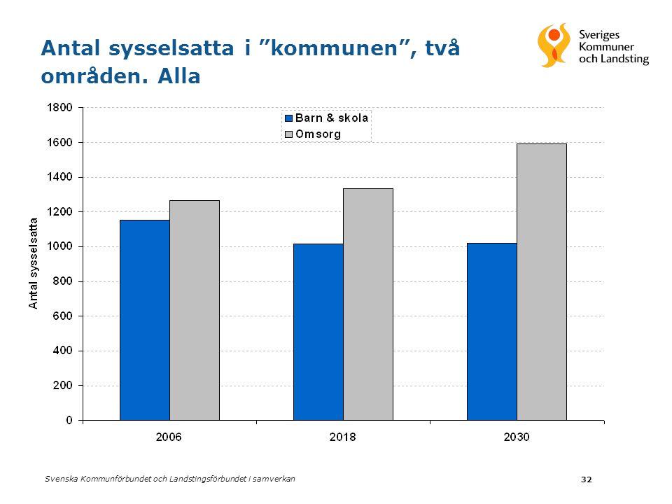 """Svenska Kommunförbundet och Landstingsförbundet i samverkan 32 Antal sysselsatta i """"kommunen"""", två områden. Alla"""