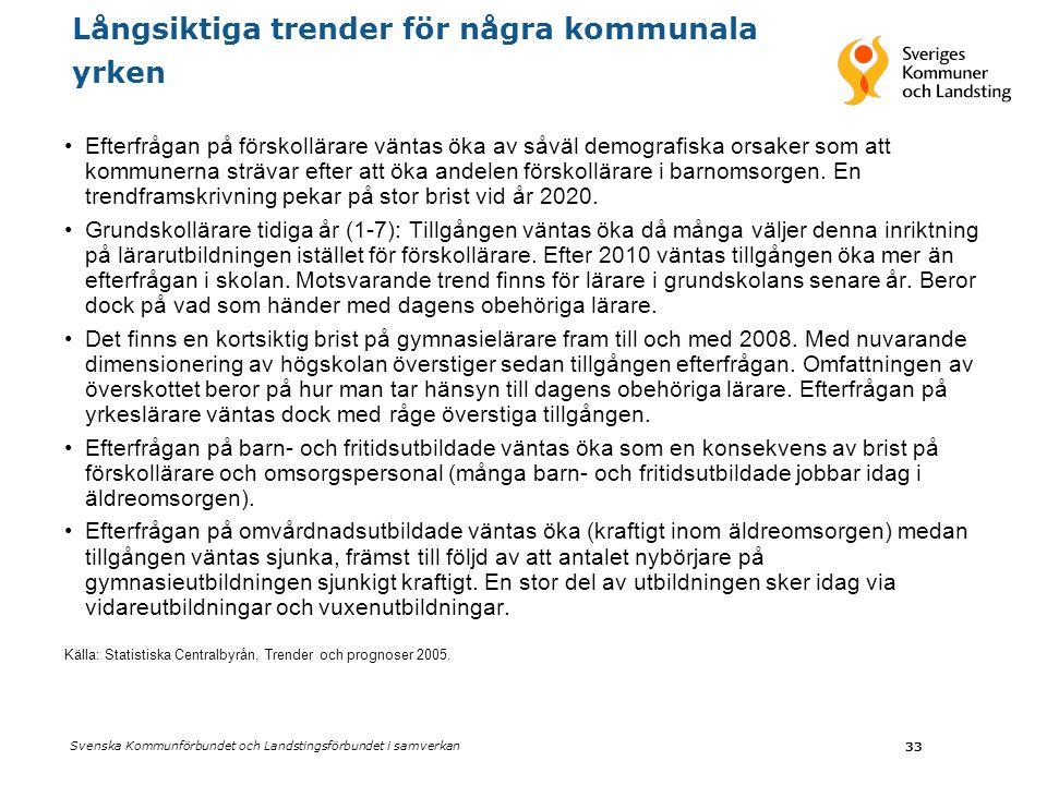 Svenska Kommunförbundet och Landstingsförbundet i samverkan 33 Långsiktiga trender för några kommunala yrken Efterfrågan på förskollärare väntas öka av såväl demografiska orsaker som att kommunerna strävar efter att öka andelen förskollärare i barnomsorgen.