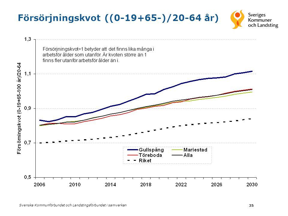 Svenska Kommunförbundet och Landstingsförbundet i samverkan 35 Försörjningskvot ((0-19+65-)/20-64 år) Försörjningskvot=1 betyder att det finns lika många i arbetsför ålder som utanför.