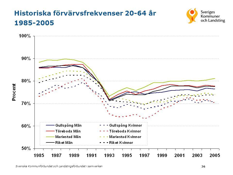 Svenska Kommunförbundet och Landstingsförbundet i samverkan 36 Historiska förvärvsfrekvenser 20-64 år 1985-2005