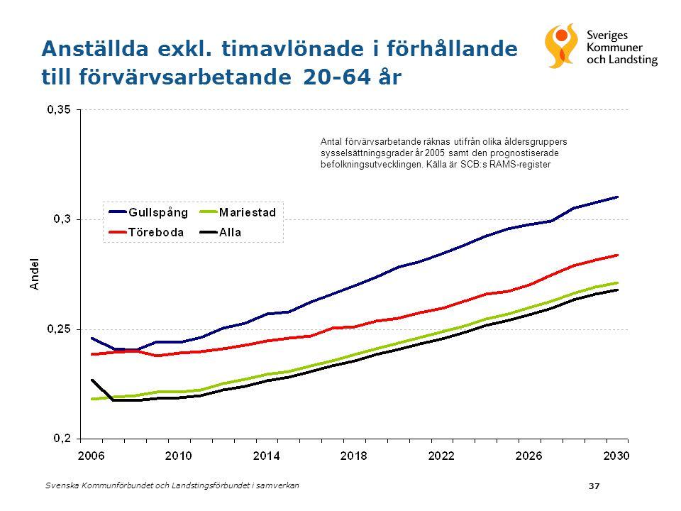 Svenska Kommunförbundet och Landstingsförbundet i samverkan 37 Anställda exkl. timavlönade i förhållande till förvärvsarbetande 20-64 år Antal förvärv