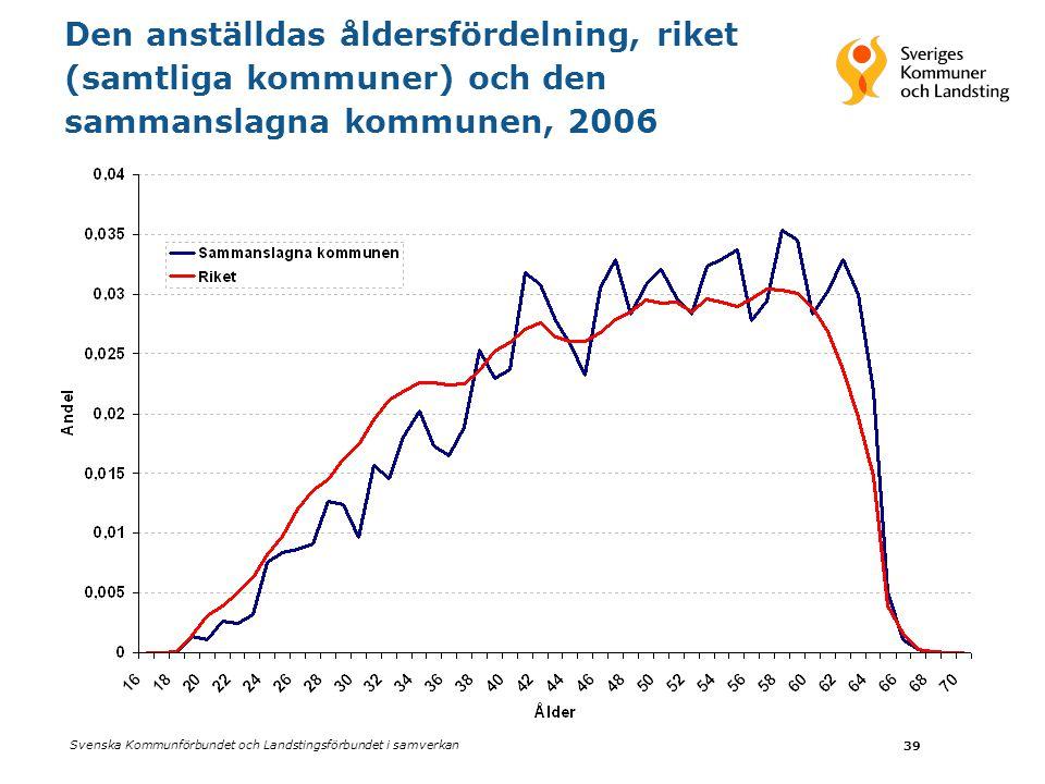 Svenska Kommunförbundet och Landstingsförbundet i samverkan 39 Den anställdas åldersfördelning, riket (samtliga kommuner) och den sammanslagna kommunen, 2006