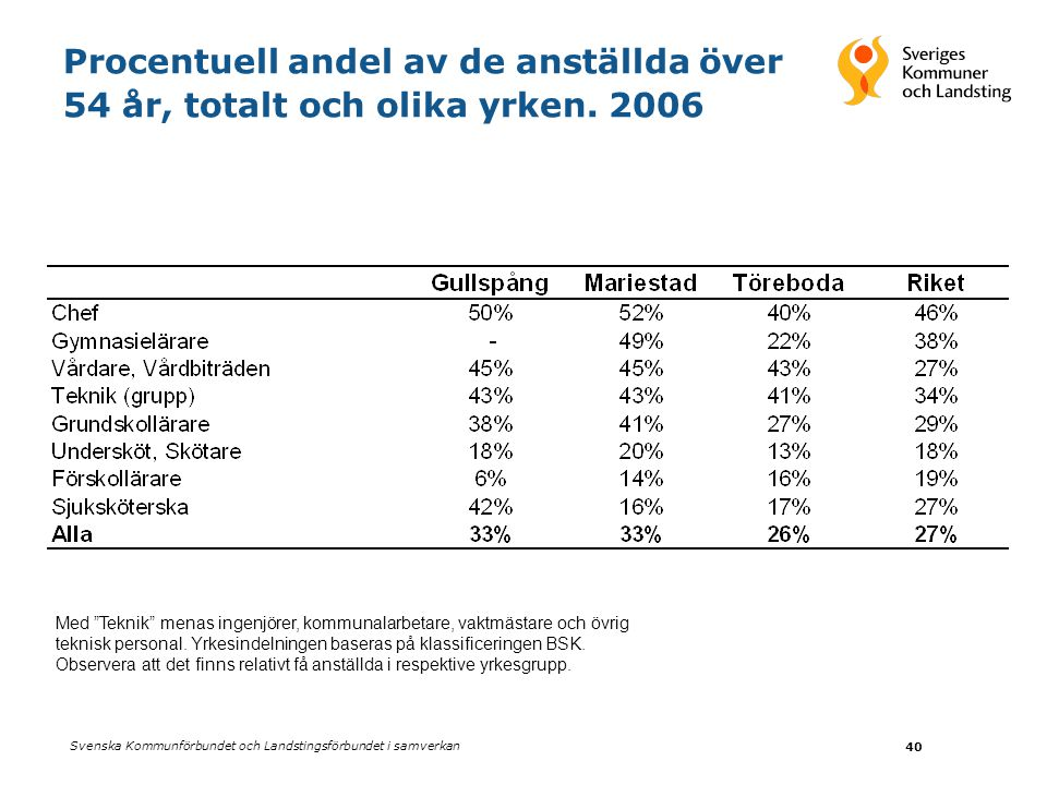 """Svenska Kommunförbundet och Landstingsförbundet i samverkan 40 Procentuell andel av de anställda över 54 år, totalt och olika yrken. 2006 Med """"Teknik"""""""