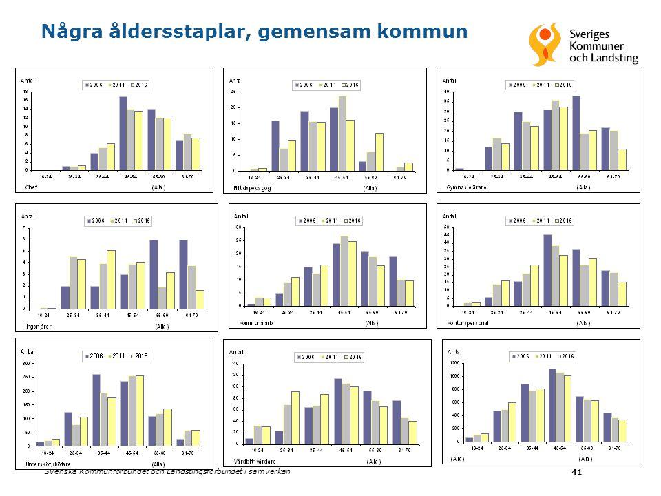 Svenska Kommunförbundet och Landstingsförbundet i samverkan 41 Några åldersstaplar, gemensam kommun